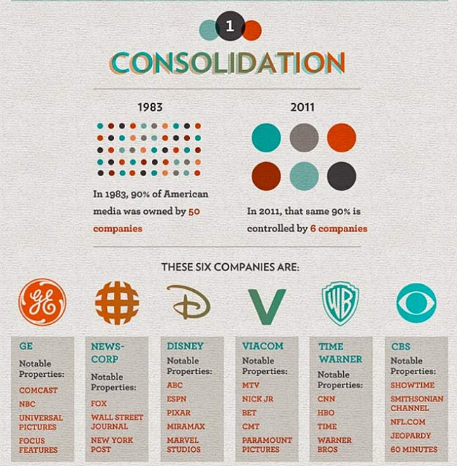 six-top-media-corporations