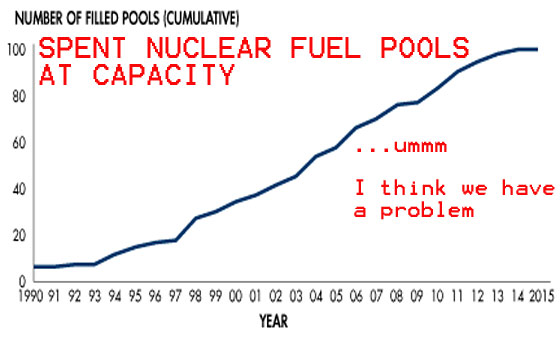 Spent Nuclear Fuel Pools Are Full