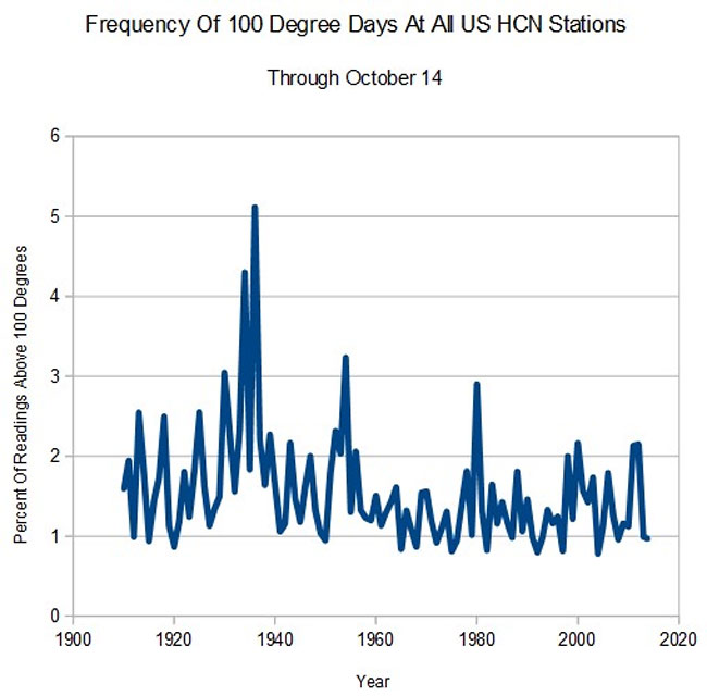 100-degree-readings-at-all-hcn-stations