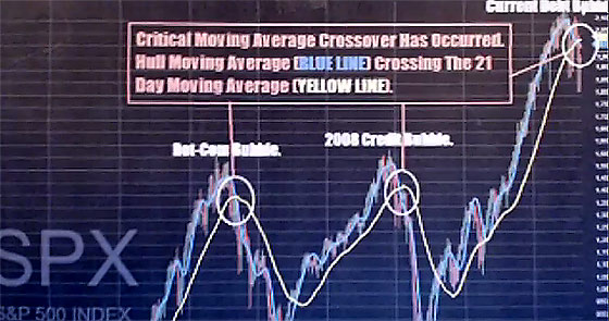 critical-moving-average-crossover