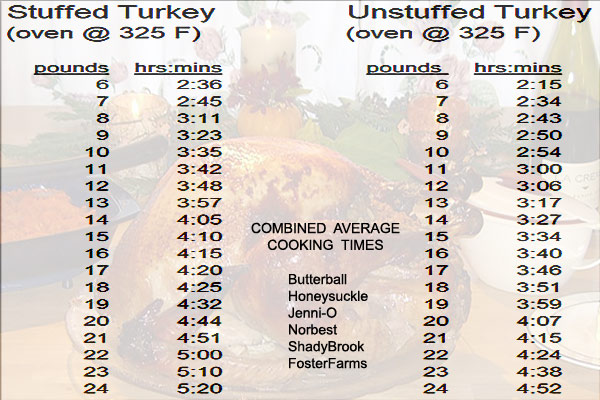 Turkey Cooking Time Chart