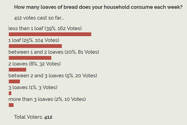 loaves of bread per week