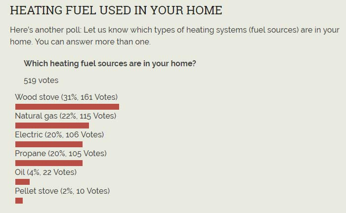 Most popular heating fuel