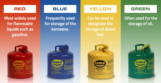 Safe Storage of Gas & Combustible Fuels