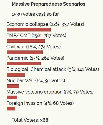 preparedness scenarios poll results