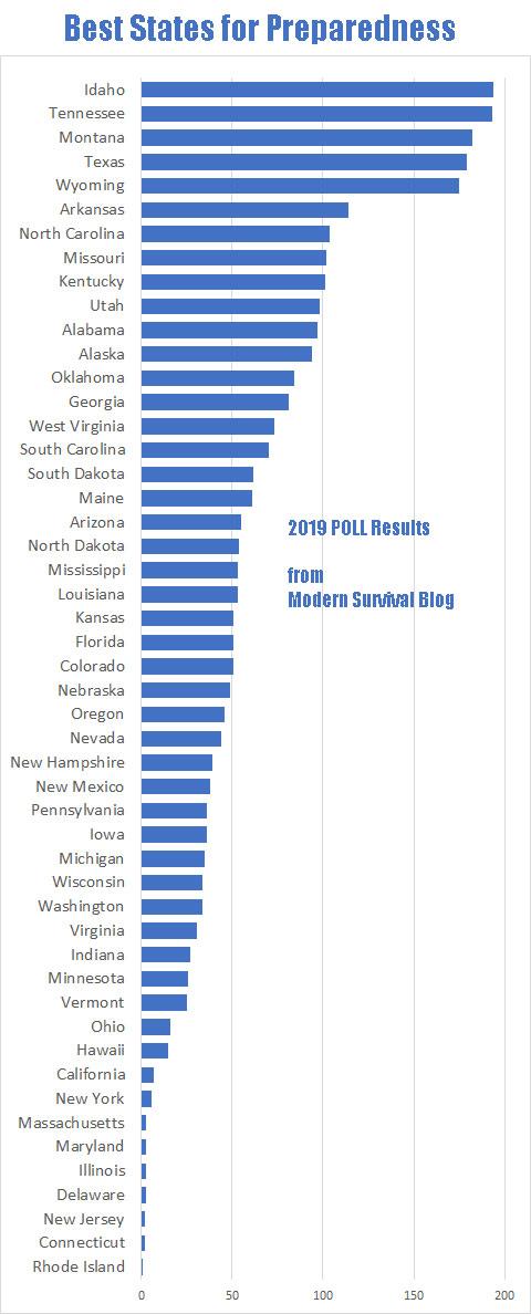 Best States for Preparedness