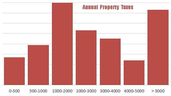 annual property taxes chart