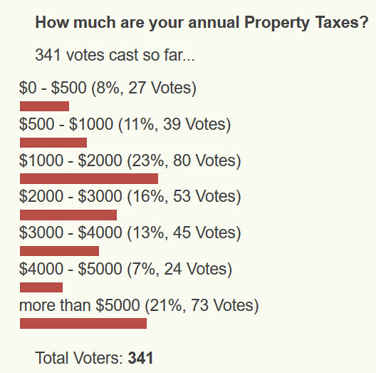 poll question: how much are your annual property taxes?