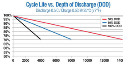 Lithium Iron Phosphate Battery Specs | Cycle Life vs.  Depth of Discharge