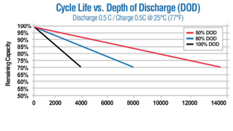 Number of charge cycles for a Lithium Iron battery