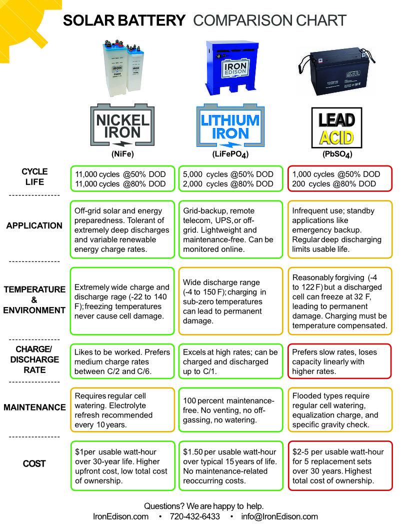 solar power battery chemistry comparison
