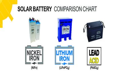 Solar Battery Chemistry Comparison Chart | Best For Off-Grid?