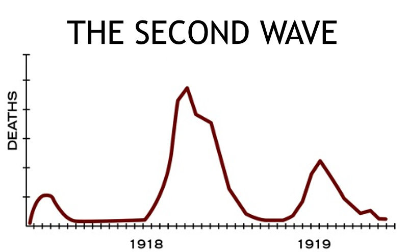graph of 3 waves of Spanish Flu