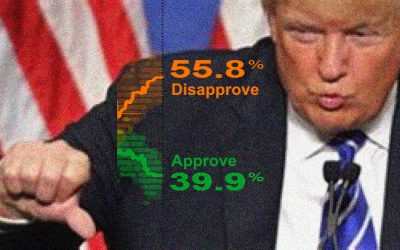 Trump Disapproval – Election Chances in Peril?