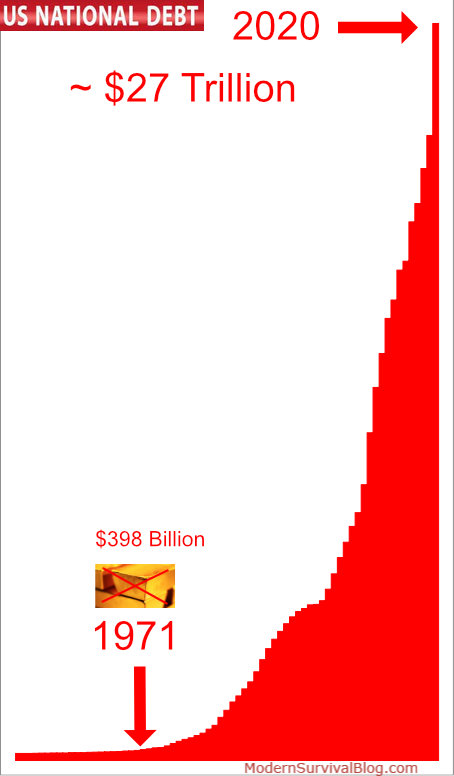 US National Debt 2020