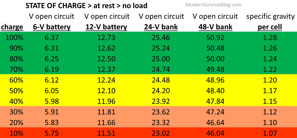 Battery State-Of-Charge Chart  12 Volt Battery Voltage amp Specific Gravity