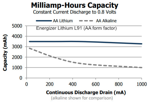 Energizer AA Lithium Battery Capacity