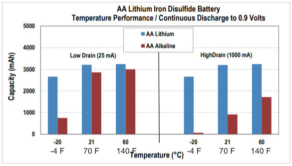 Lithium AA battery better than alkaline in cold weather