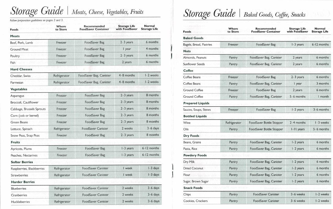 Of chart foods life shelf A Guide