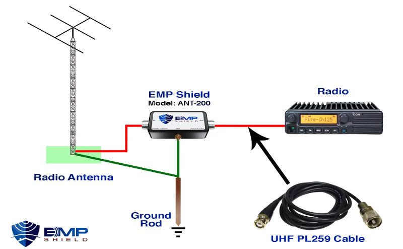 EMP Shield Protection For Ham Radio